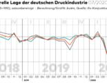 BVDM Konjunkturtelegramm Druck- und Medienindustrie