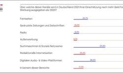 Werbegelder_Deutschland_Zuwachs_2021 Umfrage DMEXCO