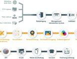 Bild4_End-2-End-Workflow