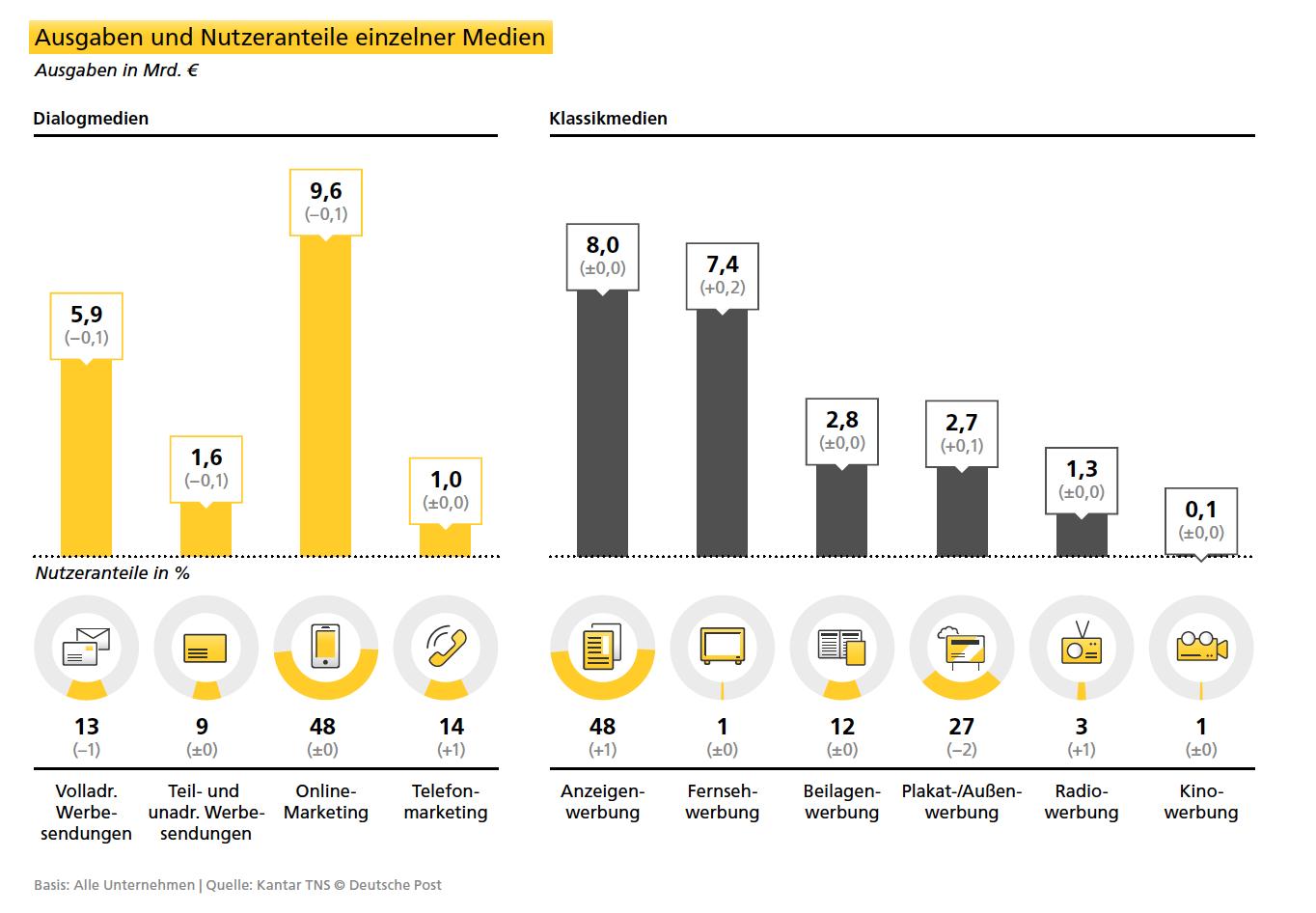 Werbemarkt laut Dialogmarketing Monitor der Deutschen Post