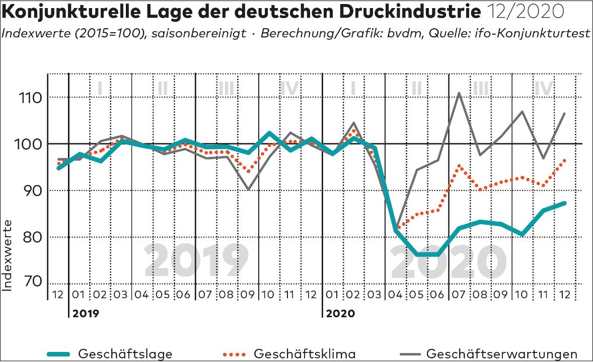 Konjunkturtelegramm Dez 2020 BVDM