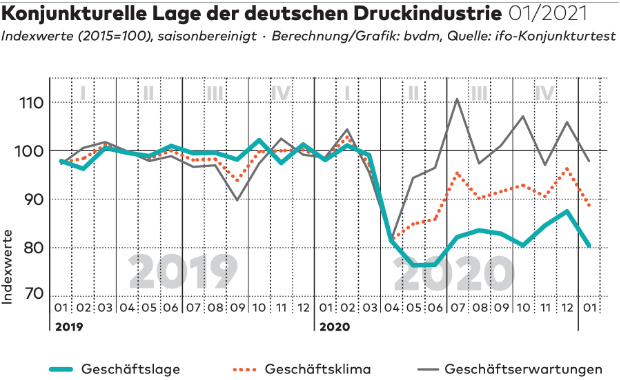 Konjunkturtelegram Januar 2021 BVDM