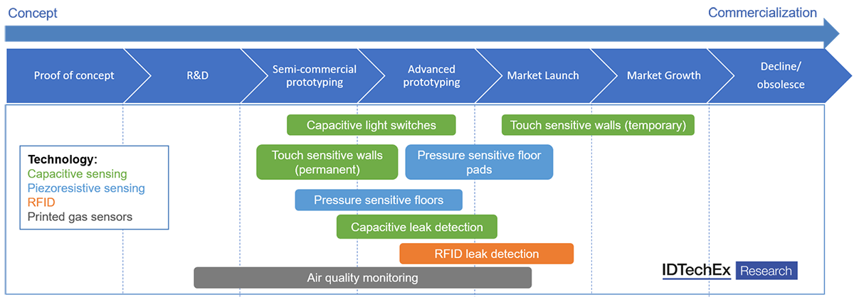 IDTechEx printed sensors