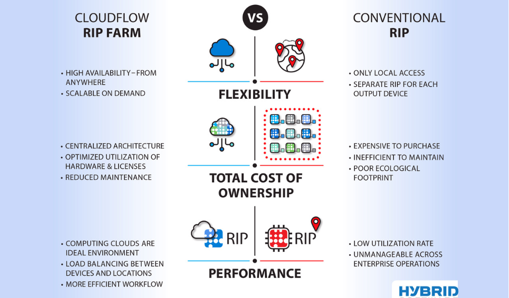 Hybrid Software Cloudflow Rip Farm